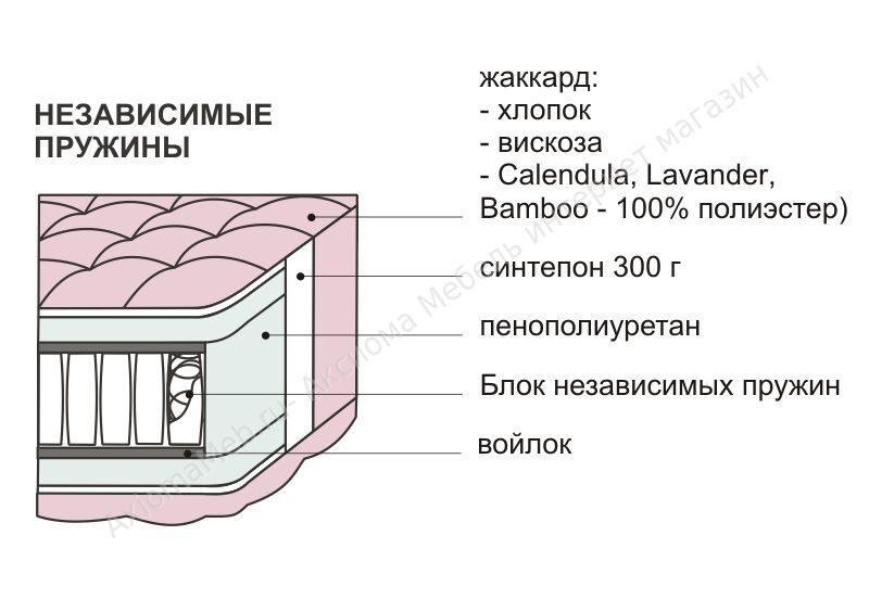Матрас серии Comfort Комфорт (блок Независимых пружин)